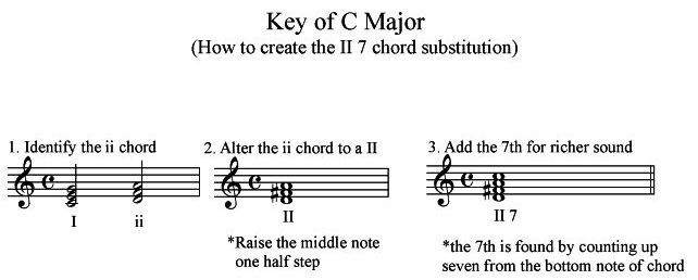 C Major ( how to create the II 7 chord)