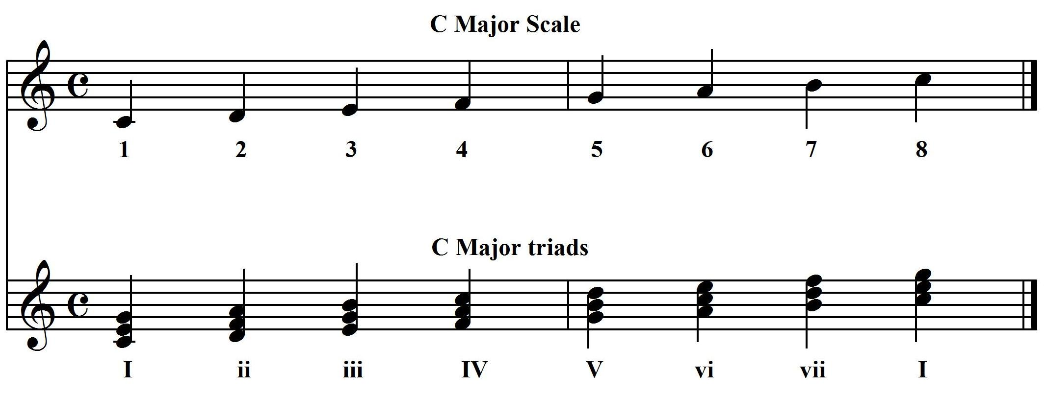 The church pianist chord substitutions scale and triads buycottarizona Image collections